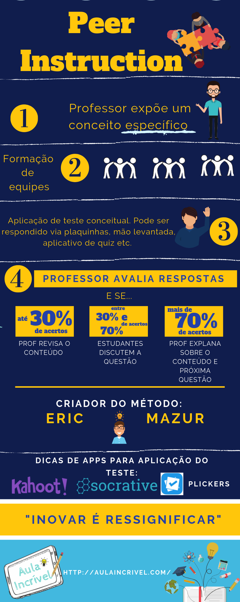 Infográfico: PEER INSTRUCTION